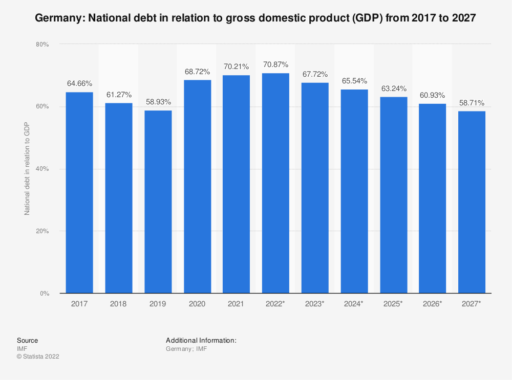 Statistic: Germany: National debt in relation to gross domestic product (GDP) from 2014 to 2024 | Statista