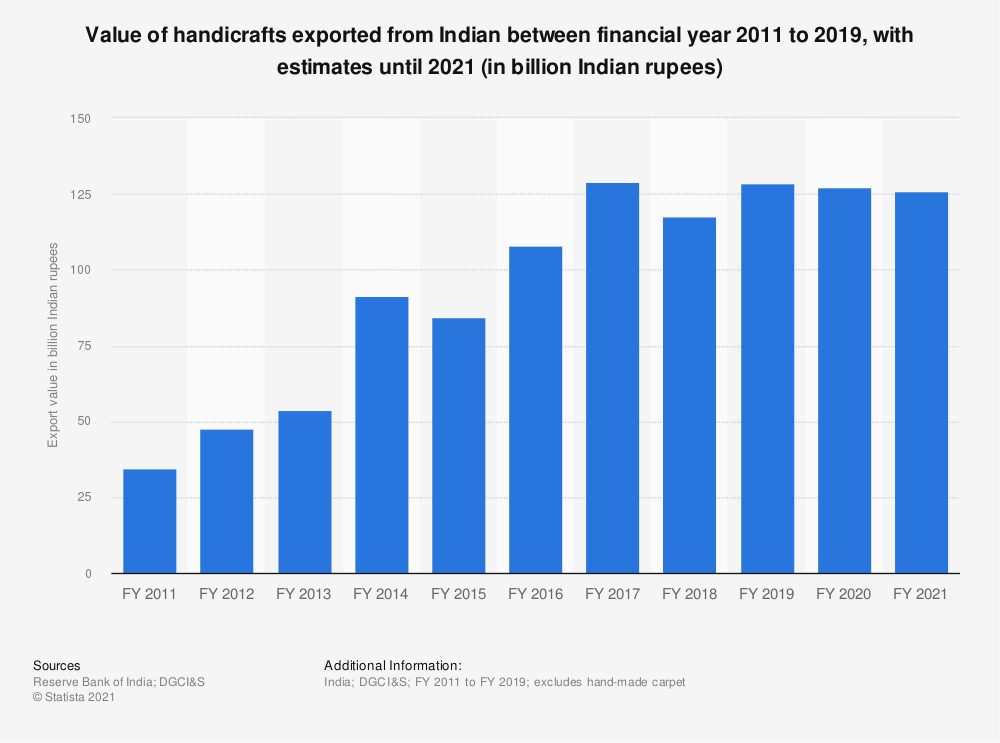 Statistic: India's handicrafts exports from  FY 2011 to FY 2019, by value (in billion Indian rupees)* | Statista