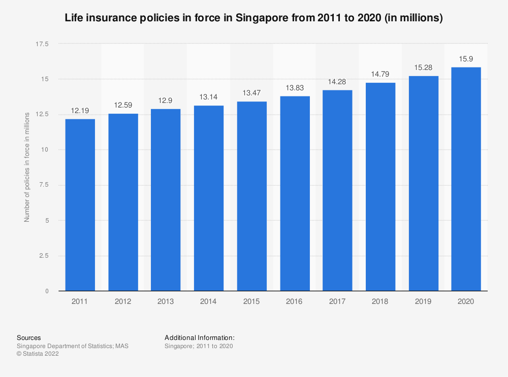 Statistic: Life insurance policies in force in Singapore from 2008 to 2017 (in millions) | Statista