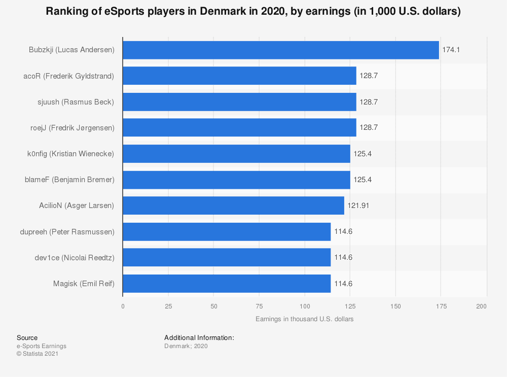 Statistic: Ranking of eSports players in Denmark in 2018, by earnings (in 1,000 U.S. dollars) | Statista