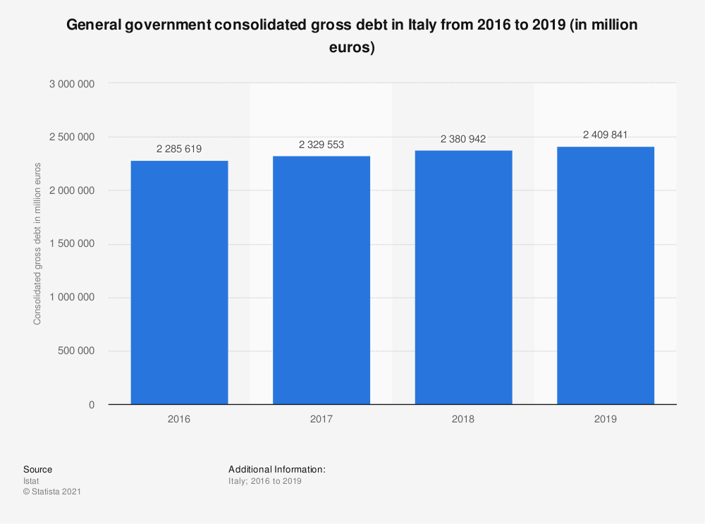 Statistic: General government consolidated gross debt in Italy from 2016 to 2019 (in million euros) | Statista