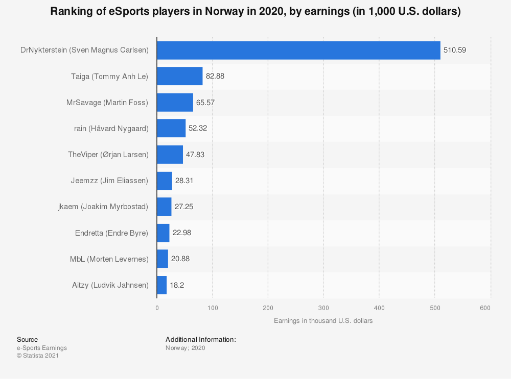Statistic: Ranking of eSports players in Norway in 2018, by earnings (in 1,000 U.S. dollars) | Statista