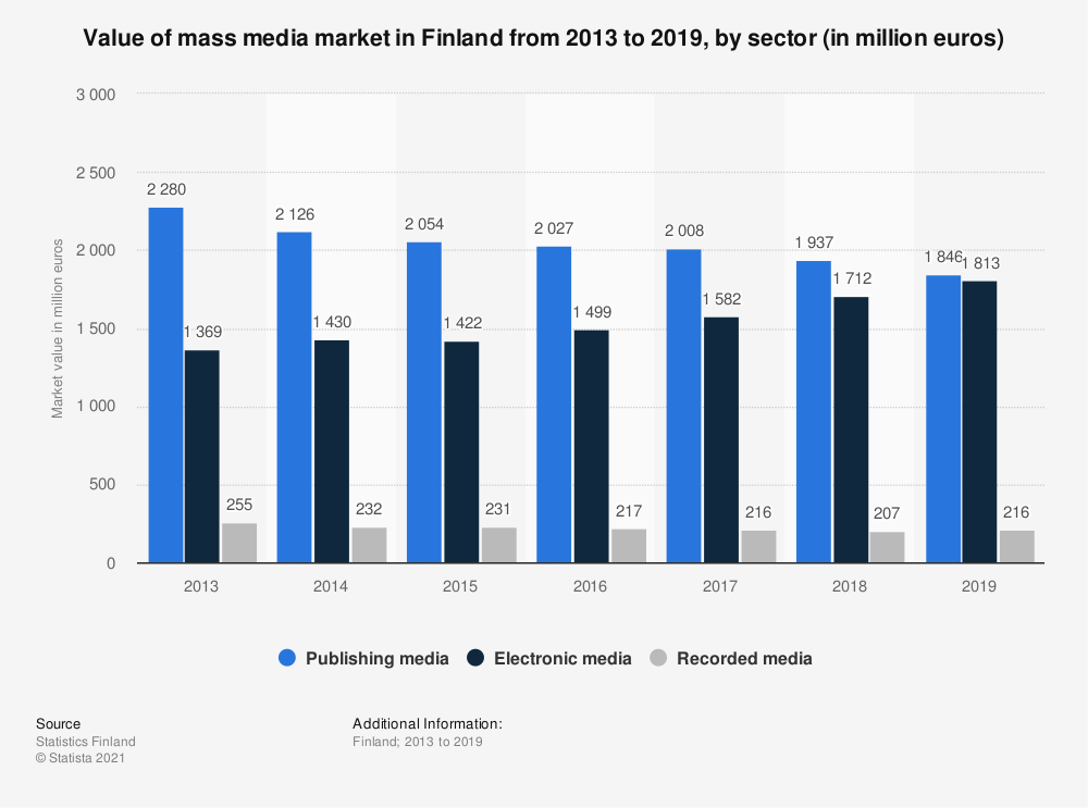 Statistic: Value of mass media market in Finland from 2013 to 2019, by sector (in million euros) | Statista