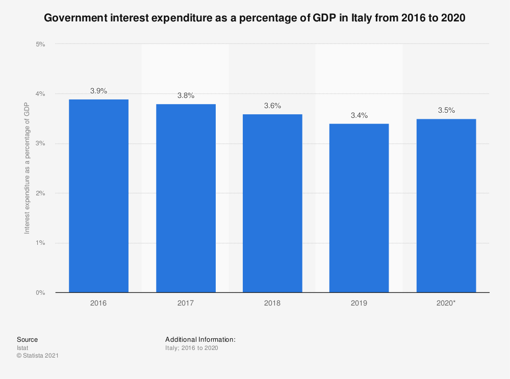 Statistic: Government interest expenditure as a percentage of GDP in Italy from 2015 to 2018 | Statista