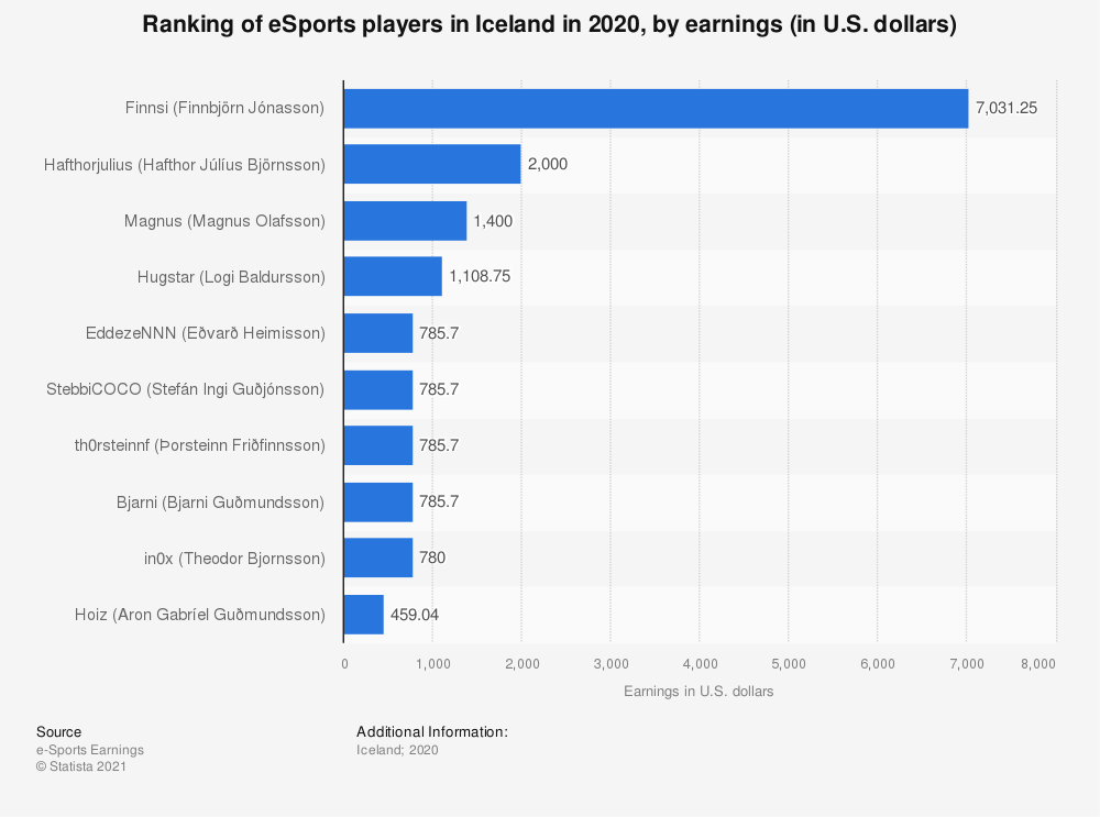 Statistic: Ranking of eSports players in Iceland in 2018, by earnings (in U.S. dollars) | Statista