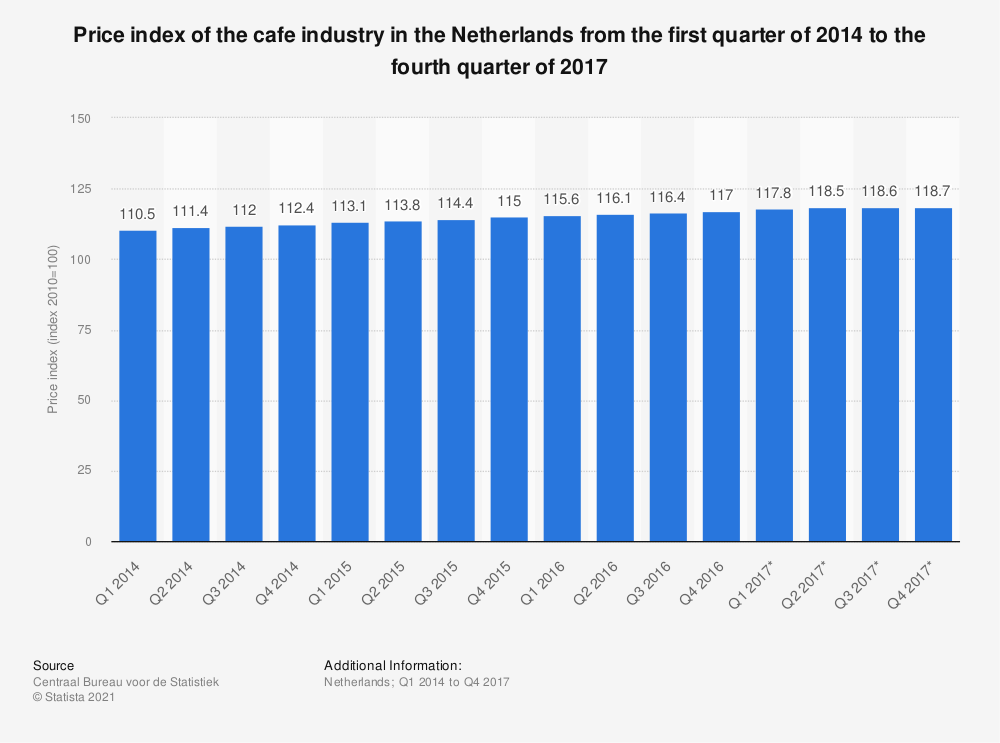 Statistic: Price index of the cafe industry in the Netherlands from the first quarter of 2014 to the fourth quarter of 2017 | Statista