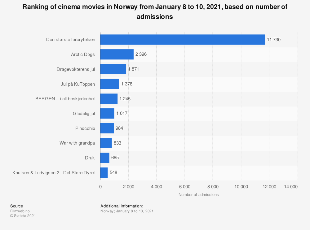 Statistic: Ranking of cinema movies in Norway from March 6 to 8, 2020, based on number of admissions  | Statista
