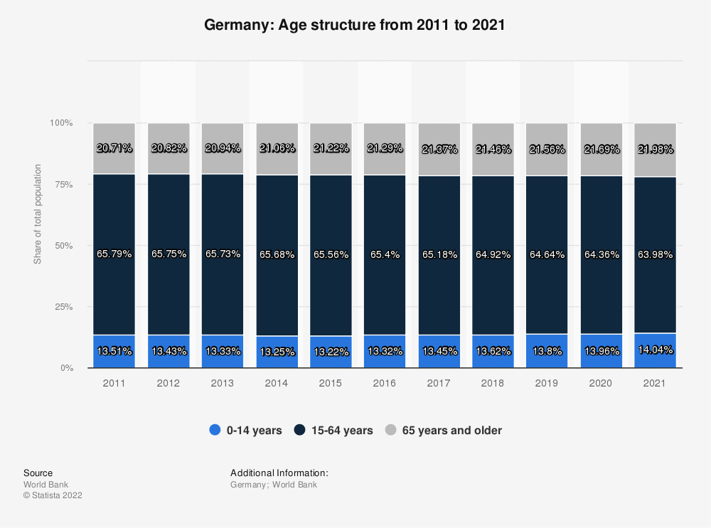 Statistic: Germany: Age structure from 2007 to 2017 | Statista