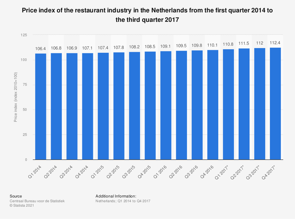Statistic: Price index of the restaurant industry in the Netherlands from the first quarter 2014 to the third quarter 2017 | Statista