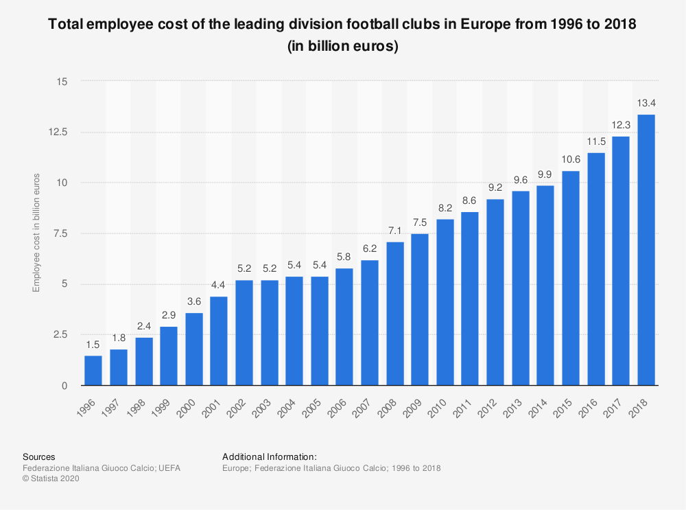 Statistic: Total employee cost of the leading division football clubs in Europe from 1996 to 2016 (in billion euros) | Statista