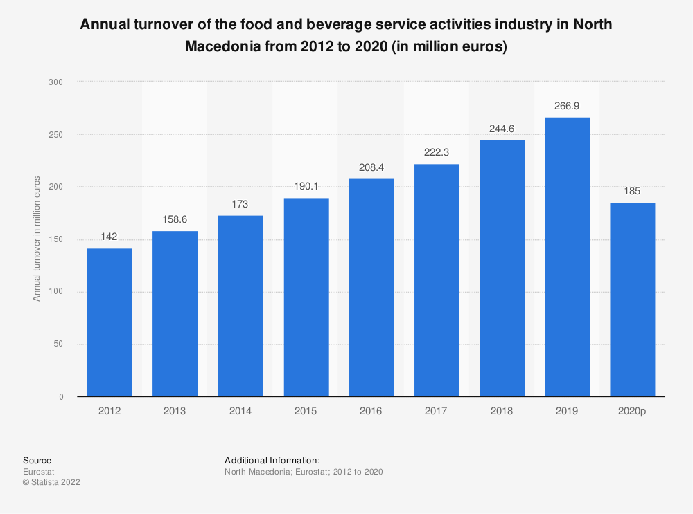 Statistic: Annual turnover of the food and beverage service activities industry in North Macedonia from 2012 to 2015 (in million euros) | Statista