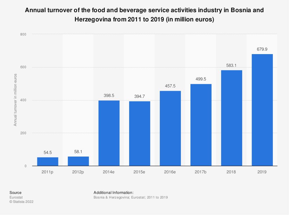 Statistic: Annual turnover of the food and beverage service activities industry in Bosnia and Herzegovina from 2011 to 2015 (in million euros) | Statista