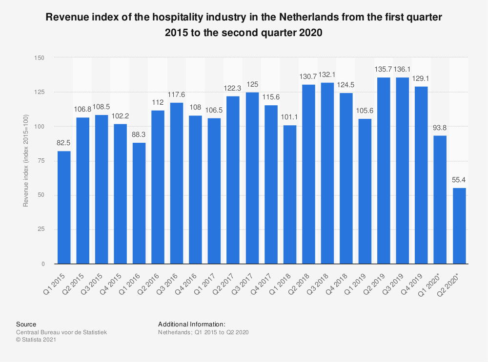 Statistic: Revenue index of the hospitality industry in the Netherlands from the first quarter 2015 to the third quarter 2019 | Statista