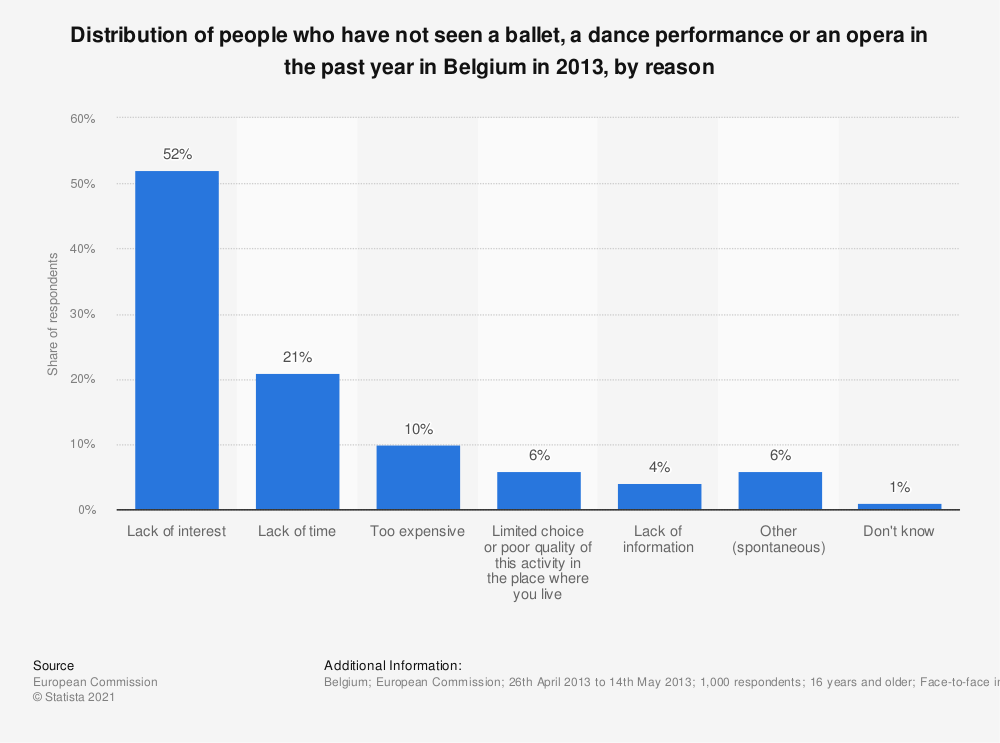 Statistic: Distribution of people who have not seen a ballet, a dance performance or an opera in the past year in Belgium in 2013, by reason | Statista