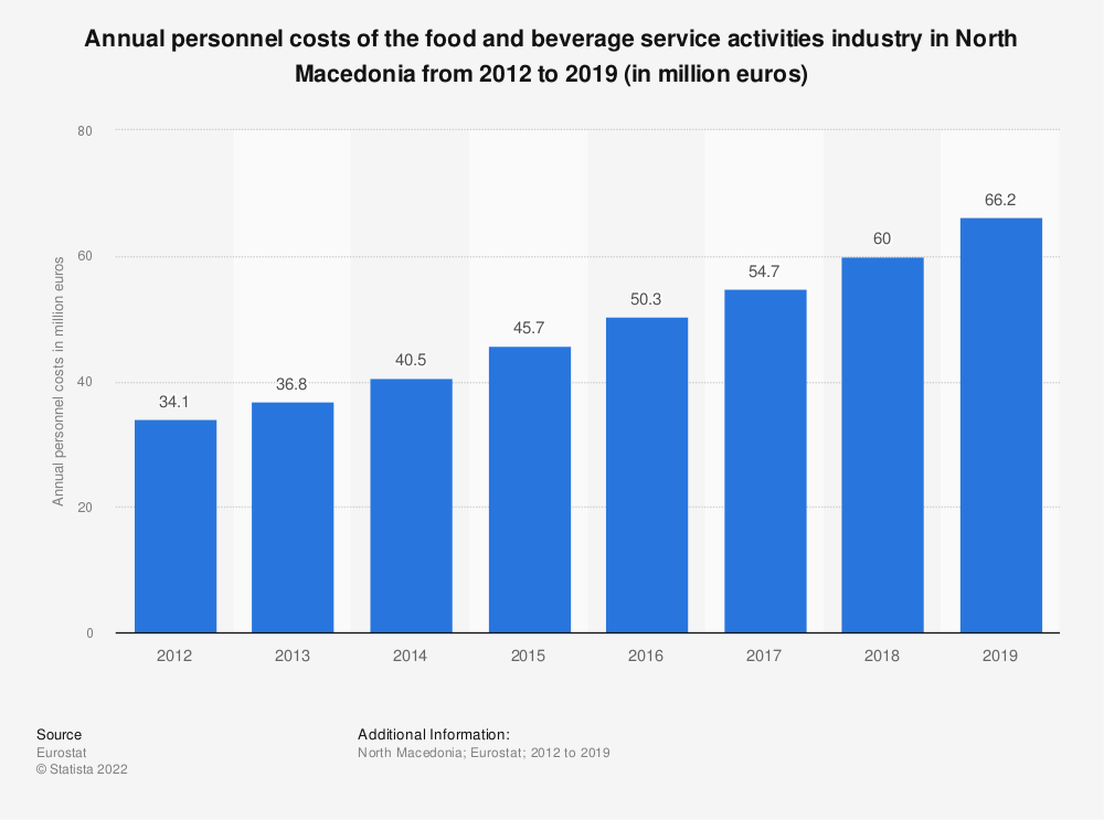 Statistic: Annual personnel costs of the food and beverage service activities industry in North Macedonia from 2012 to 2016 (in million euros)   Statista
