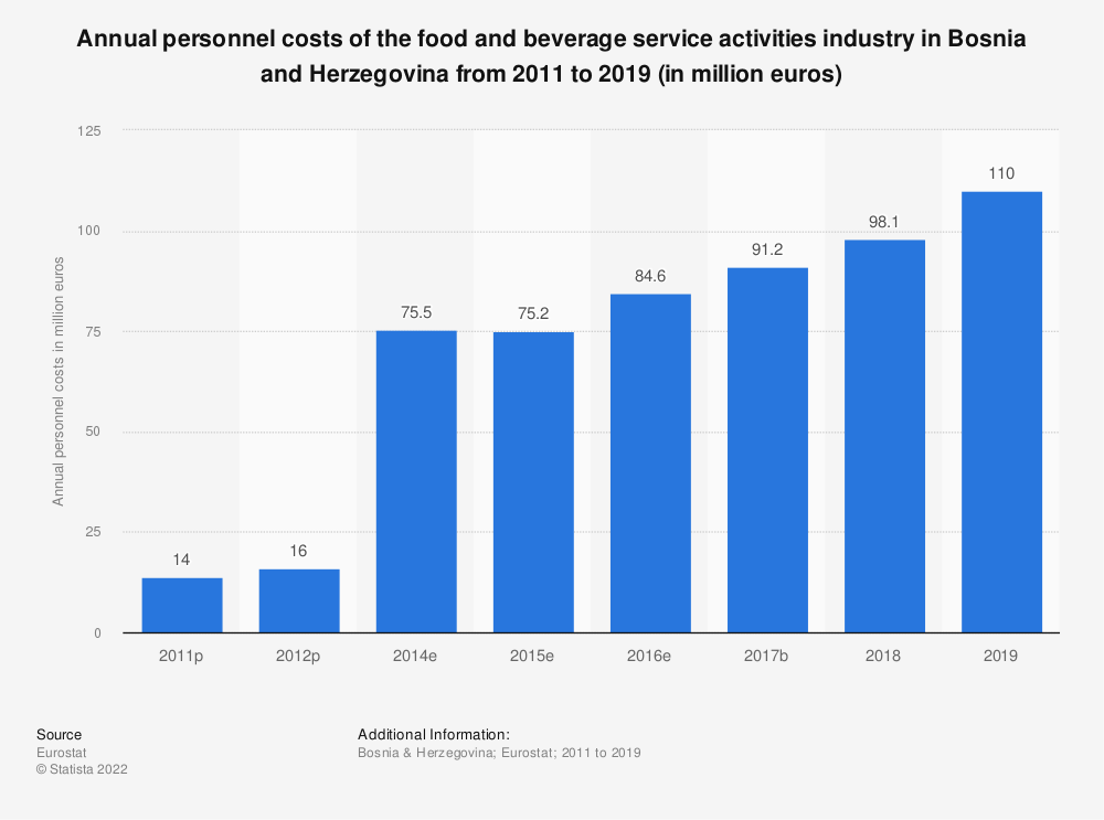 Statistic: Annual personnel costs of the food and beverage service activities industry in Bosnia and Herzegovina from 2011 to 2016 (in million euros) | Statista