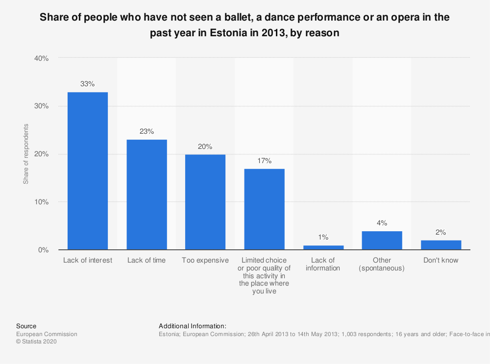 Statistic: Share of people who have not seen a ballet, a dance performance or an opera in the past year in Estonia in 2013, by reason | Statista