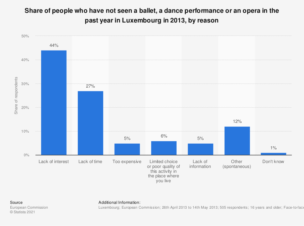 Statistic: Share of people who have not seen a ballet, a dance performance or an opera in the past year in Luxembourg in 2013, by reason | Statista