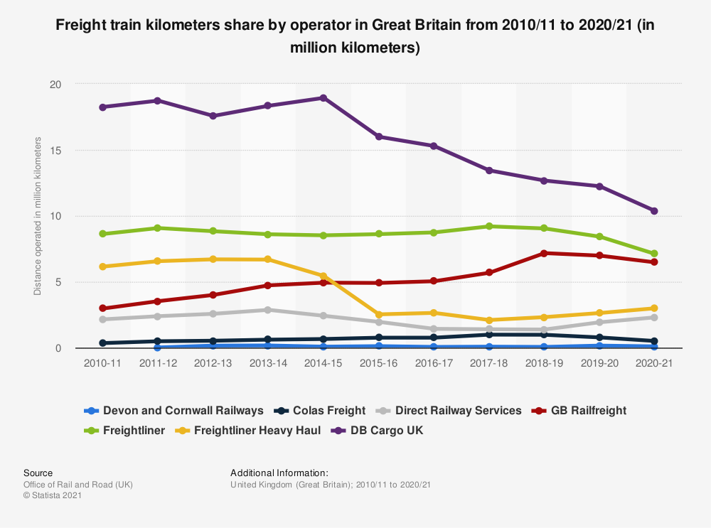 Statistic: Freight train kilometers share by operator in Great Britain from 2010/11 to 2018/19 (in million kilometers) | Statista