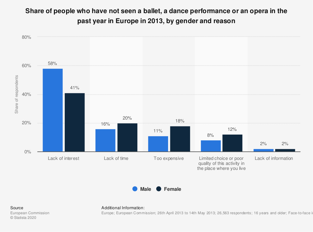 Statistic: Share of people who have not seen a ballet, a dance performance or an opera in the past year in Europe in 2013, by gender and reason | Statista