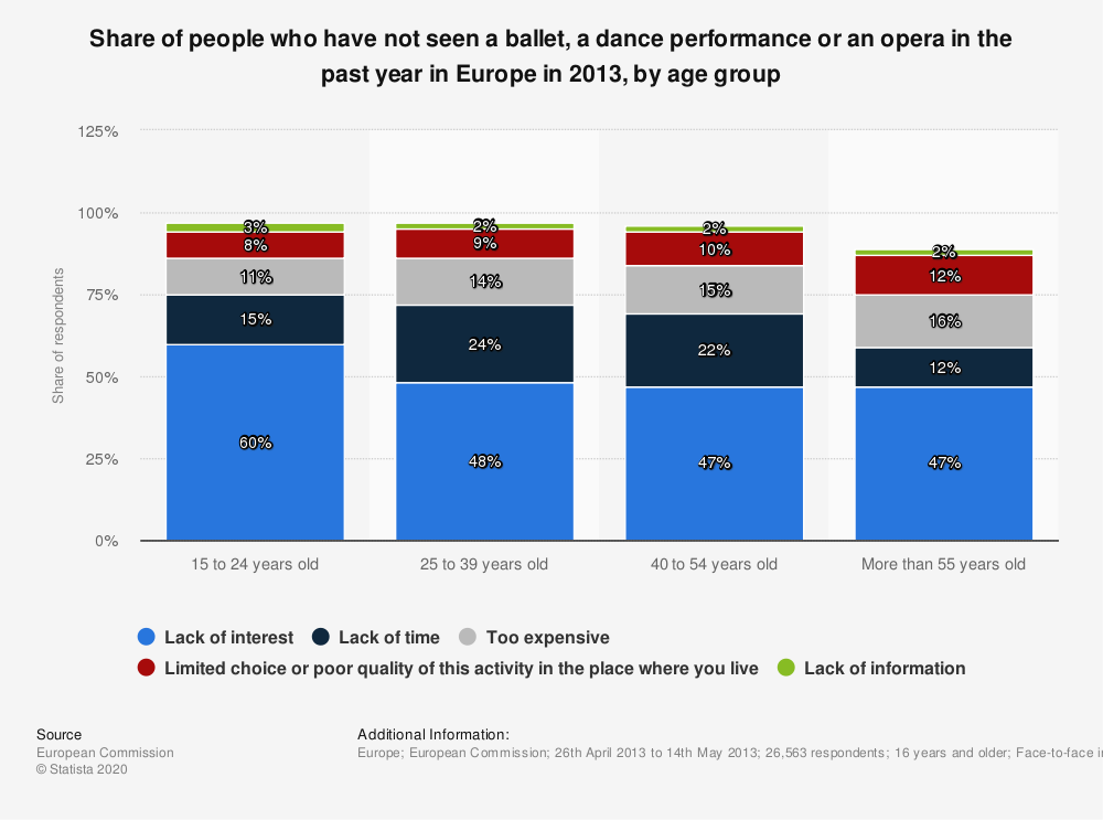 Statistic: Share of people who have not seen a ballet, a dance performance or an opera in the past year in Europe in 2013, by age group | Statista