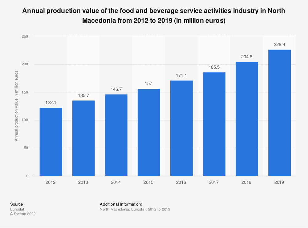 Statistic: Annual production value of the food and beverage service activities industry in North Macedonia from 2012 to 2016 (in million euros)   Statista
