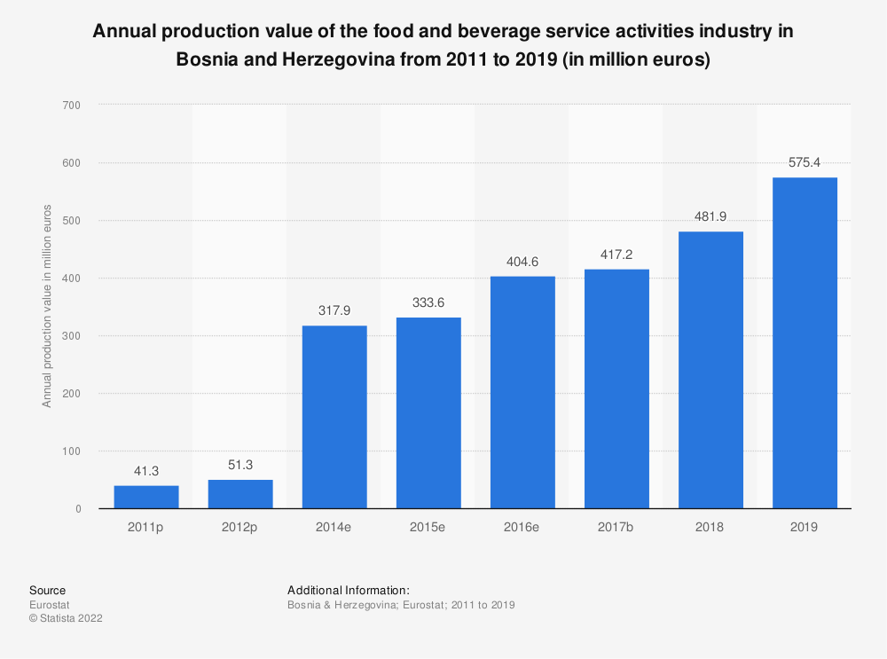 Statistic: Annual production value of the food and beverage service activities industry in Bosnia and Herzegovina from 2011 to 2016 (in million euros) | Statista