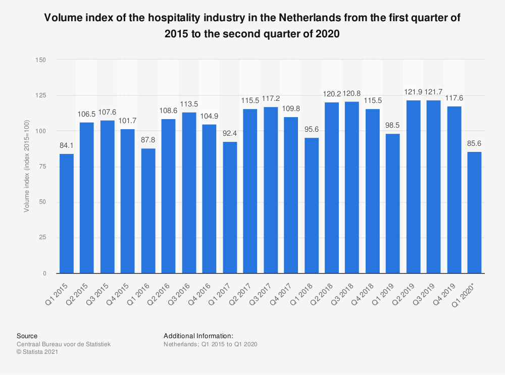Statistic: Volume index of the hospitality industry in the Netherlands from the first quarter of 2015 to the third quarter of 2019 | Statista