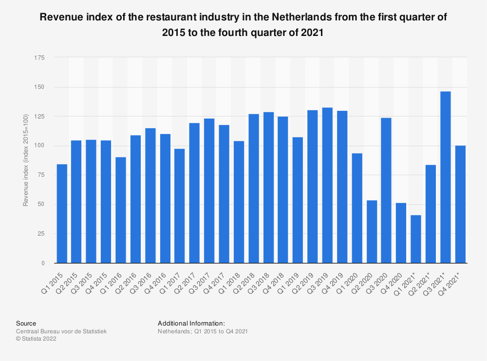 Statistic: Revenue index of the restaurant industry in the Netherlands from the first quarter of 2015 to the fourth quarter of 2018 | Statista