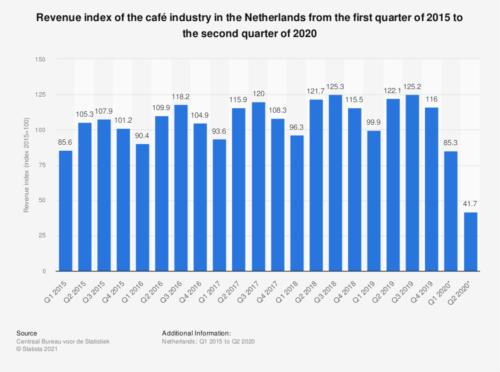 Statistic: Revenue index of the cafe industry in the Netherlands from the first quarter of 2015 to the fourth quarter of 2018 | Statista