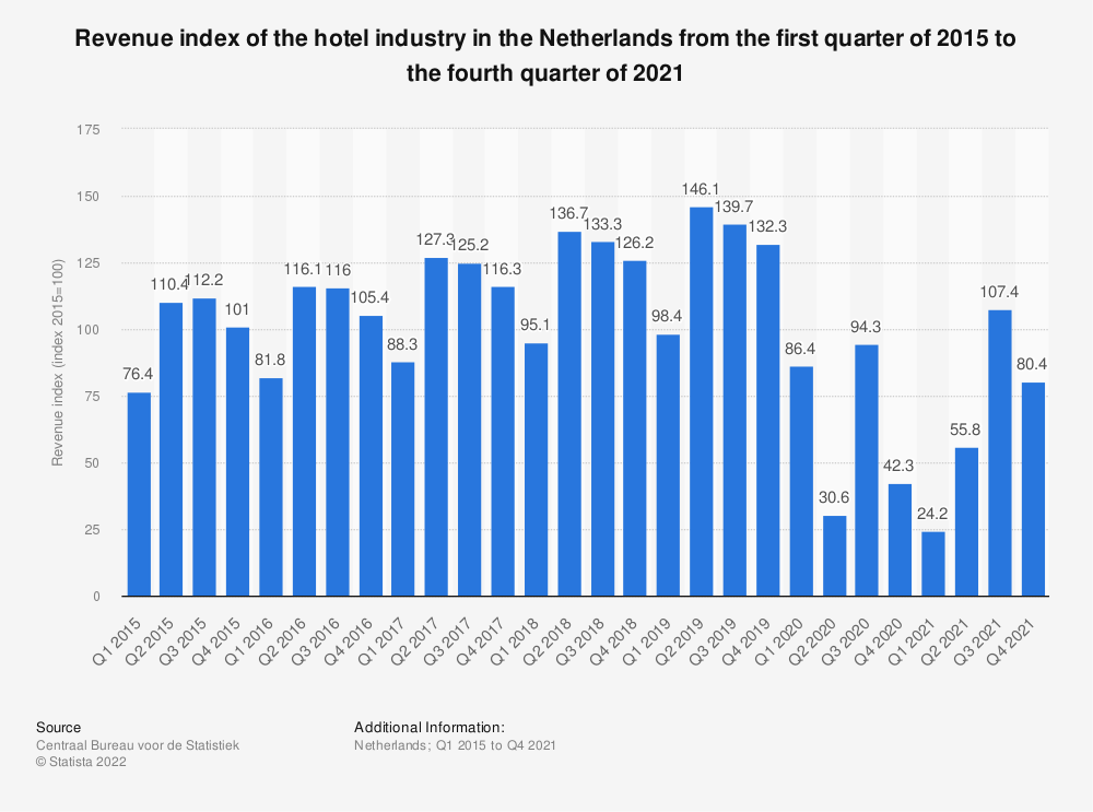 Statistic: Revenue index of the hotel industry in the Netherlands from the first quarter of 2015 to the first quarter of 2019 | Statista