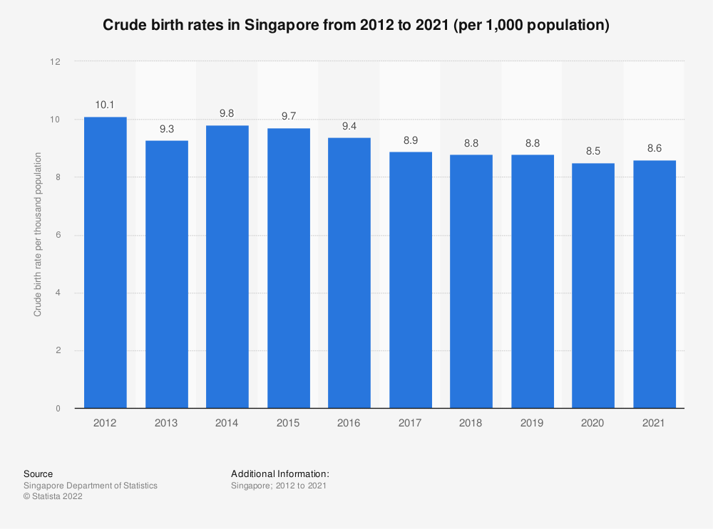 Statistic: Crude birth rates in Singapore from 2005 to 2018 (per 1,000 population) | Statista