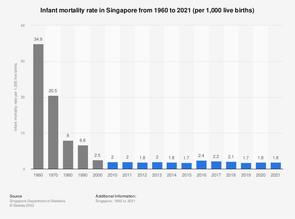 Statistic: Infant mortality rate in Singapore from 2005 to 2019 (per 1,000 live births) | Statista
