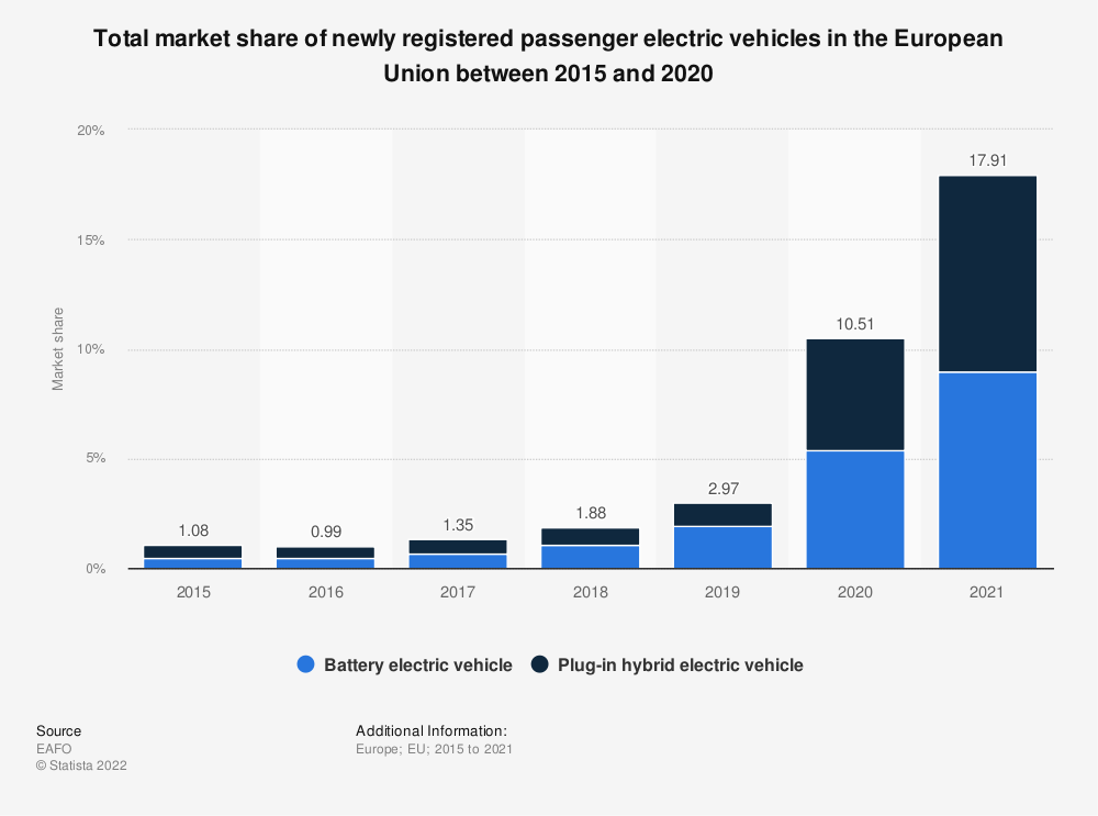 Statistic: Total market share of newly registered passenger electric vehicles in the European Union from 2012 to 2019   Statista