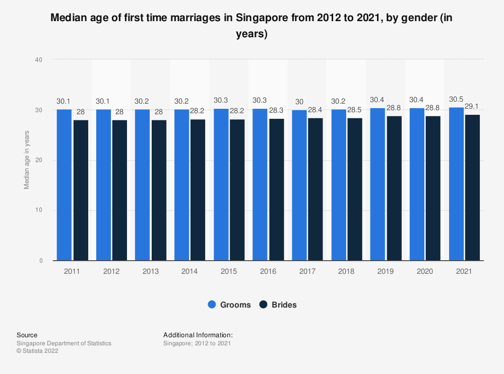 Statistic: Median age of first time marriages in Singapore from 2010 to 2019, by gender (in years) | Statista