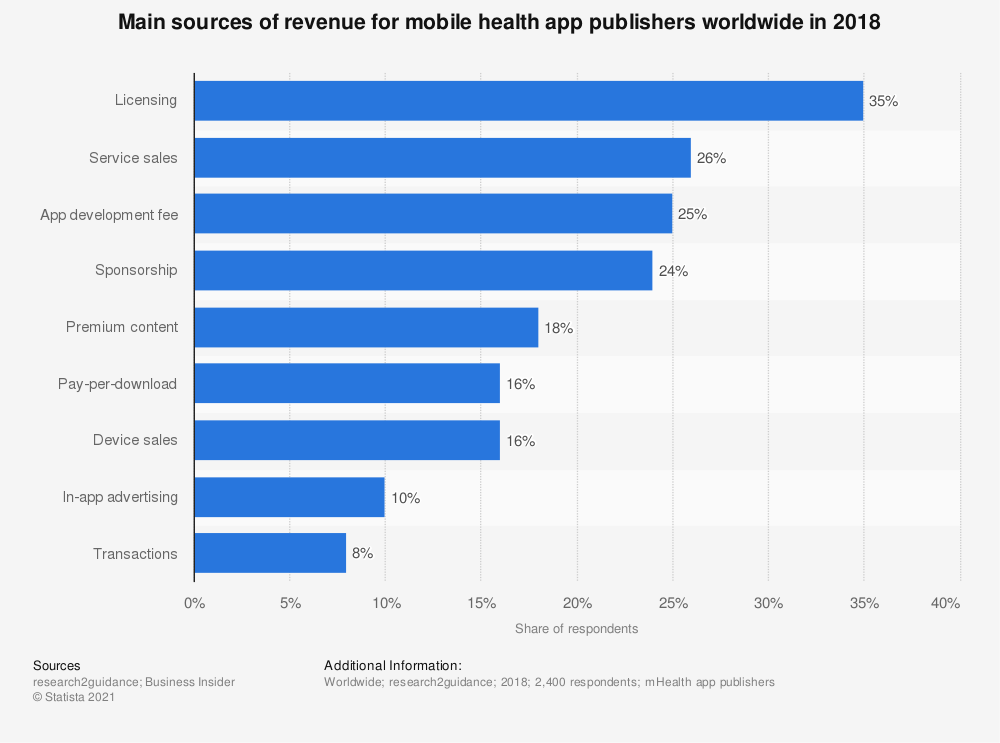 Statistic: Main sources of revenue for mobile health app publishers worldwide in 2018 | Statista