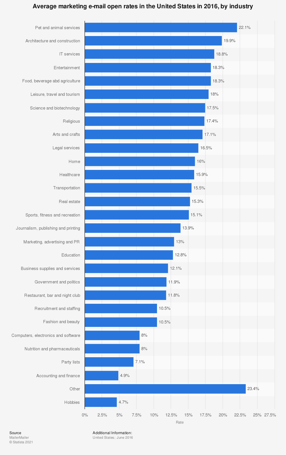 Statistic: Average marketing e-mail open rates in the United States in 2016, by industry | Statista