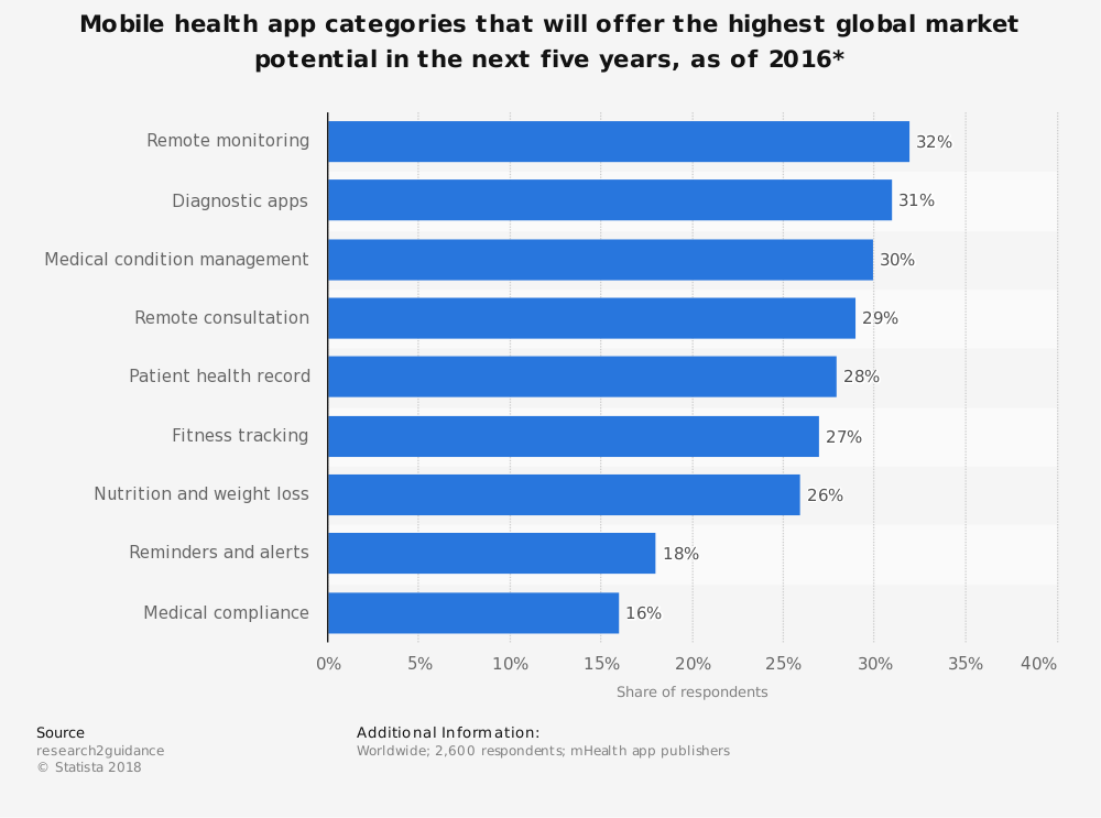 Statistic: Mobile health app categories that will offer the highest global market potential in the next five years, as of 2016* | Statista