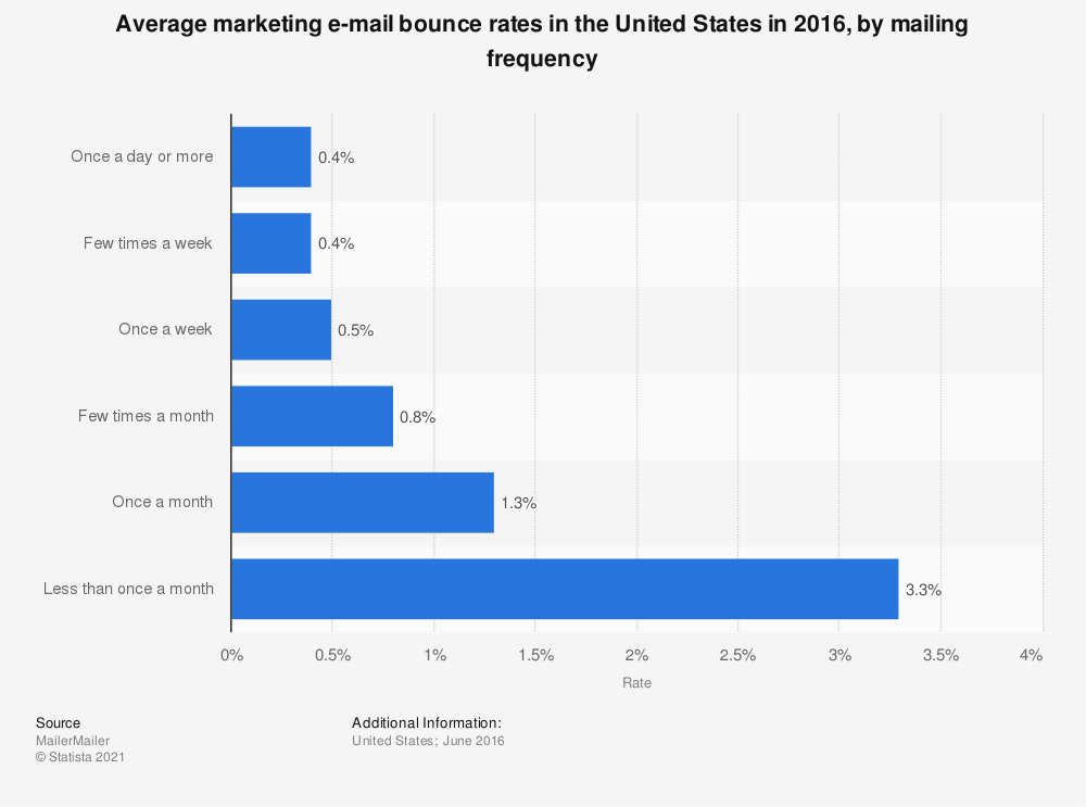 Statistic: Average marketing e-mail bounce rates in the United States in 2016, by mailing frequency | Statista