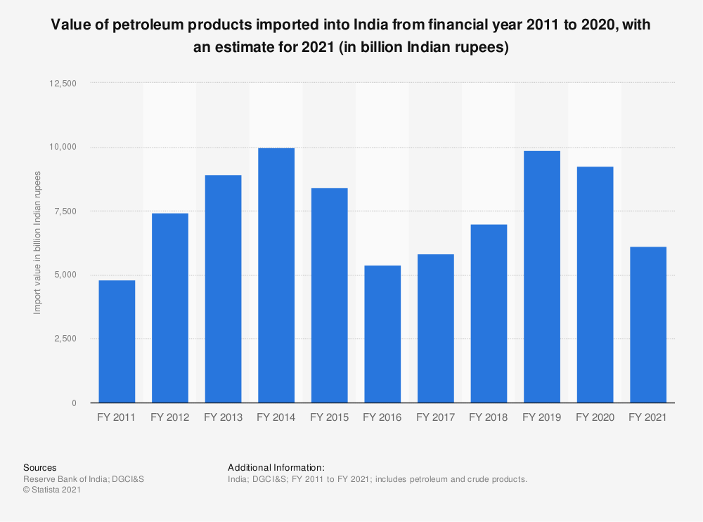 Statistic: Value of India's petroleum imports from FY 2011 to FY 2019 (in billion Indian rupees)* | Statista