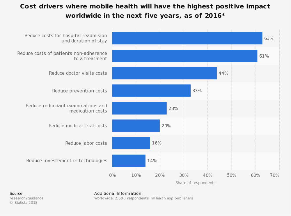 Statistic: Cost drivers where mobile health will have the highest positive impact worldwide in the next five years, as of 2016* | Statista