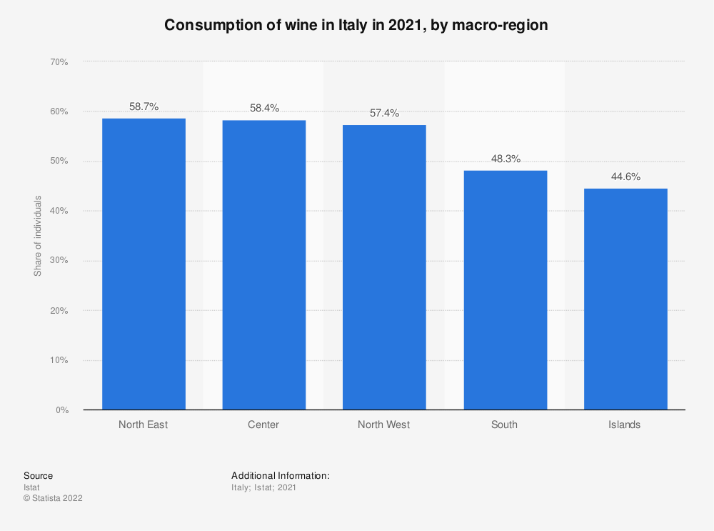 Statistic: Consumption of wine in Italy in 2019, by macro-region | Statista