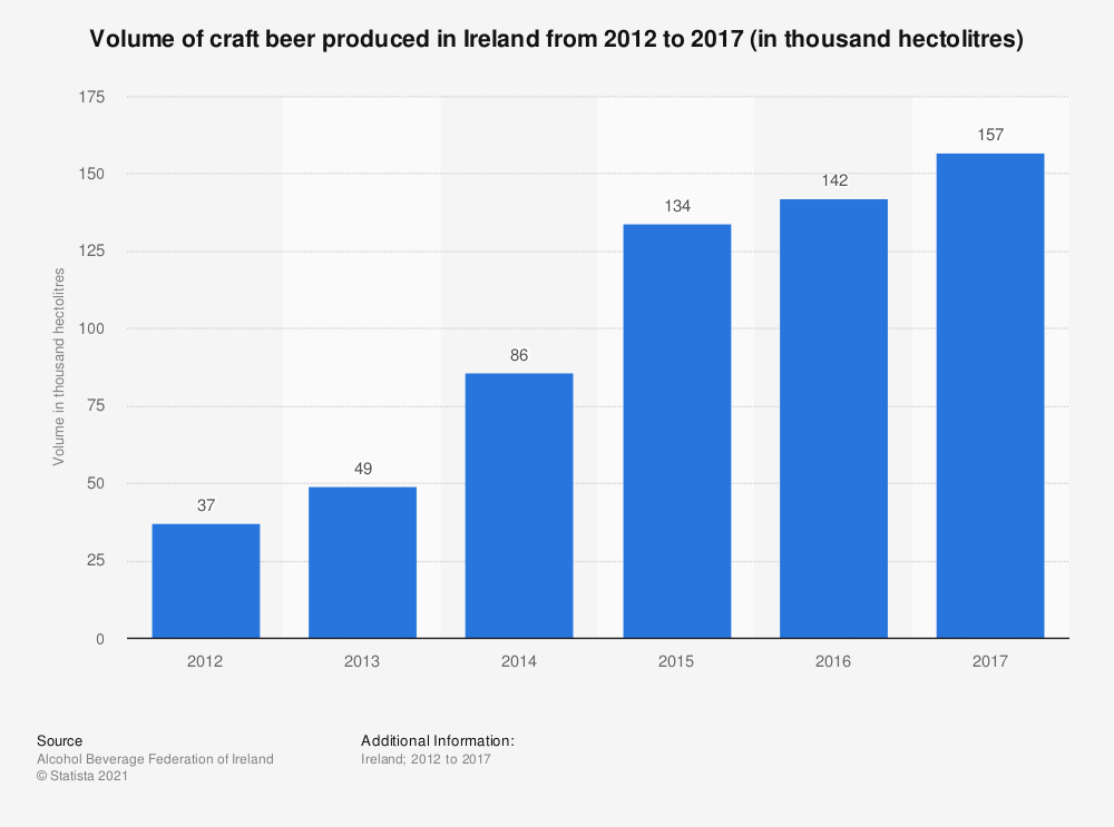 Statistic: Volume of craft beer produced in Ireland from 2012 to 2016 (in thousand hectolitres) | Statista