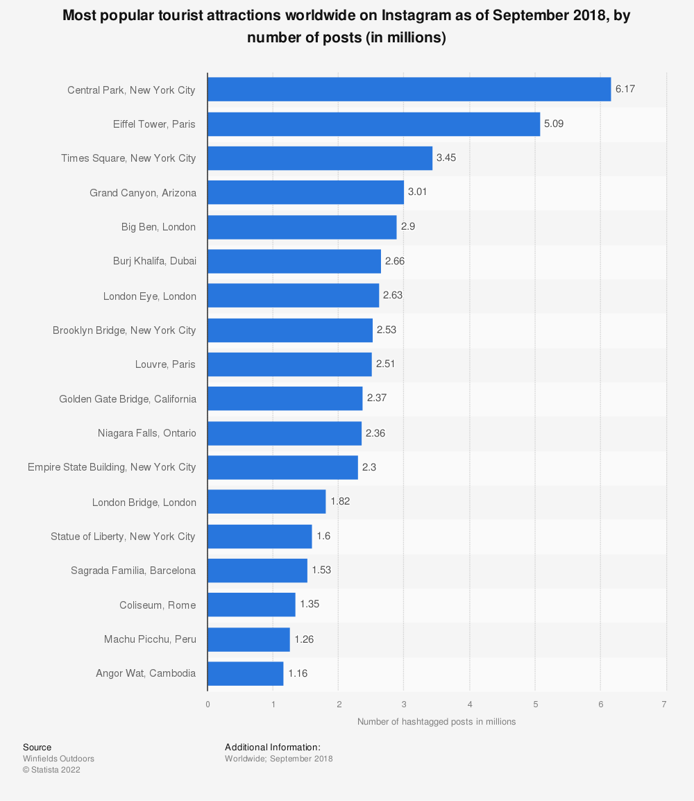 Statistic: Most popular tourist attractions worldwide on Instagram as of September 2018, by number of posts (in millions) | Statista