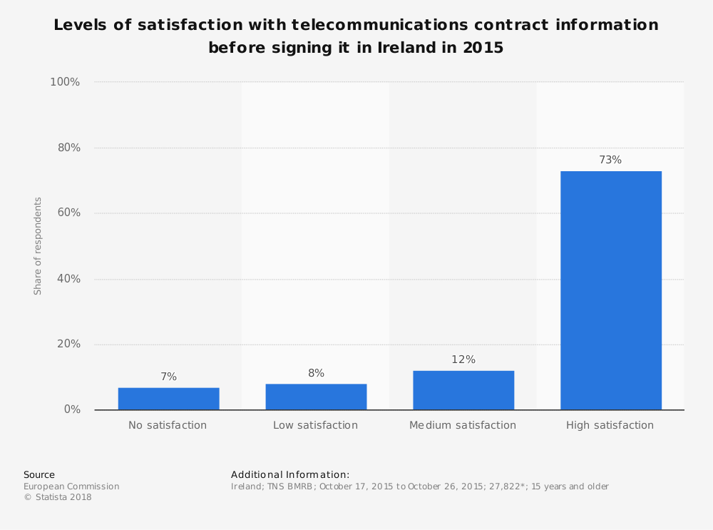 Statistic: Levels of satisfaction with telecommunications contract information before signing it in Ireland in 2015 | Statista