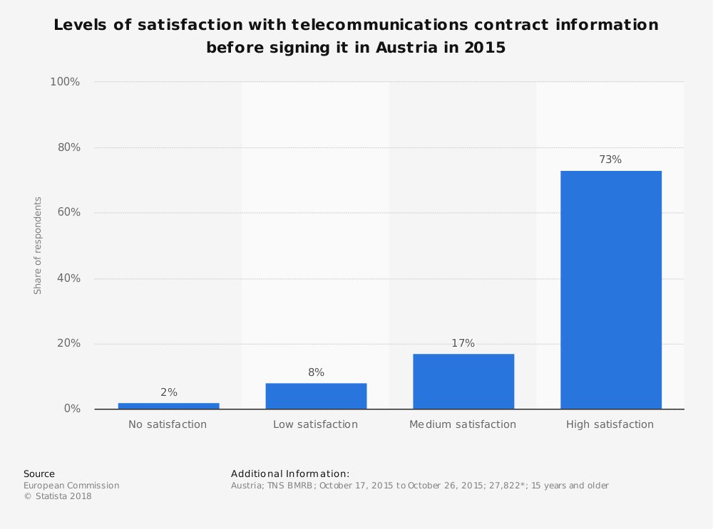 Statistic: Levels of satisfaction with telecommunications contract information before signing it in Austria in 2015 | Statista
