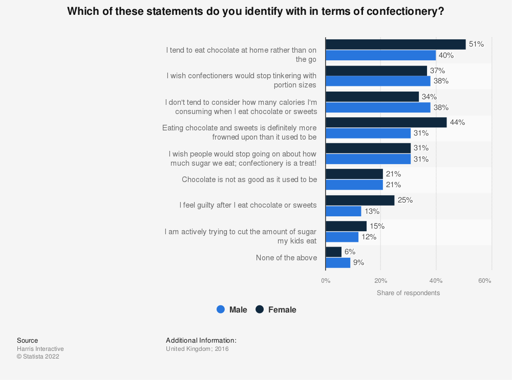 Statistic: Which of these statements do you identify with in terms of confectionery?  | Statista