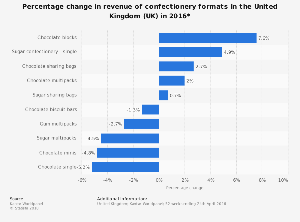 Statistic: Percentage change in revenue of confectionery formats in the United Kingdom (UK) in 2016* | Statista