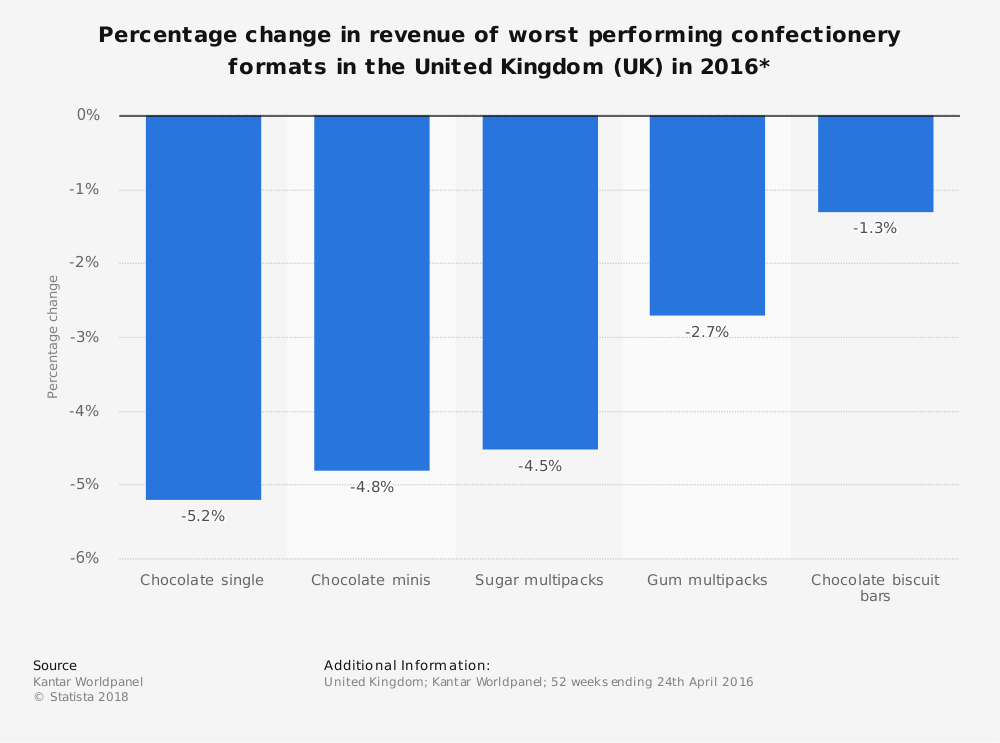 Statistic: Percentage change in revenue of worst performing confectionery formats in the United Kingdom (UK) in 2016* | Statista