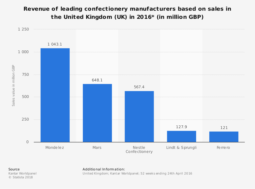 Statistic: Revenue of leading confectionery manufacturers based on sales in the United Kingdom (UK) in 2016* (in million GBP)   Statista